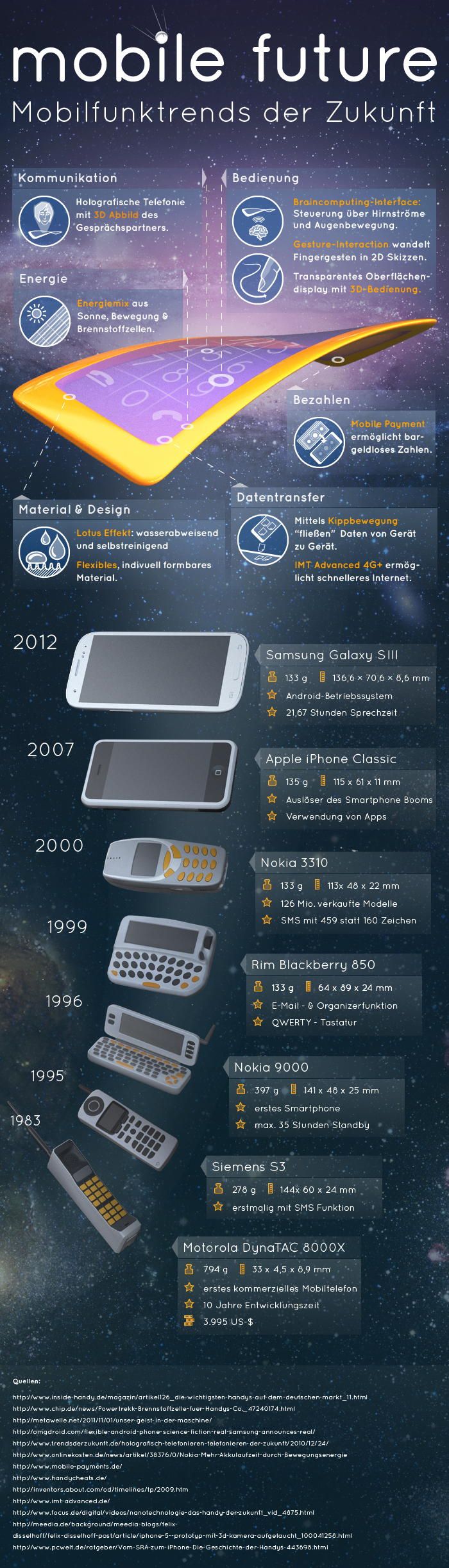 Mobile_Future-Mobilfunktrends_der_Zukunft