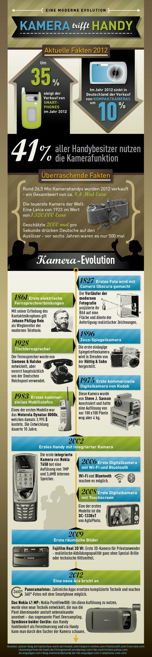 kamera_vs_handy_infografik
