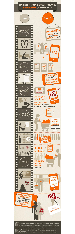 leben_mit_apps_infografik