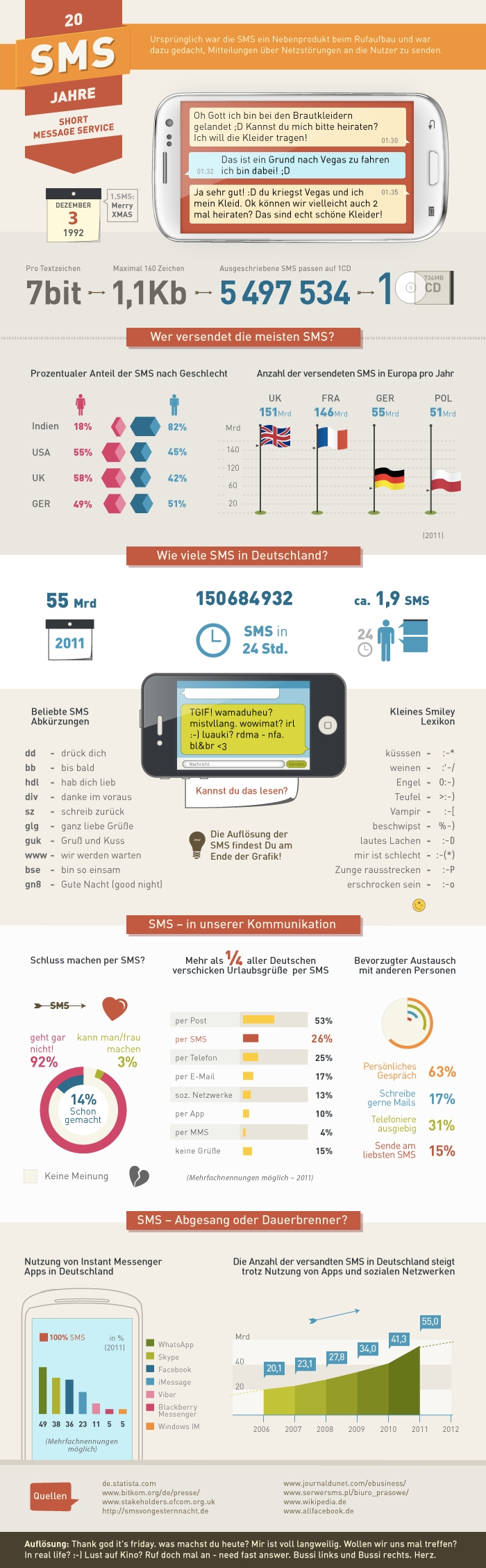 20_Jahre_SMS_Infografik