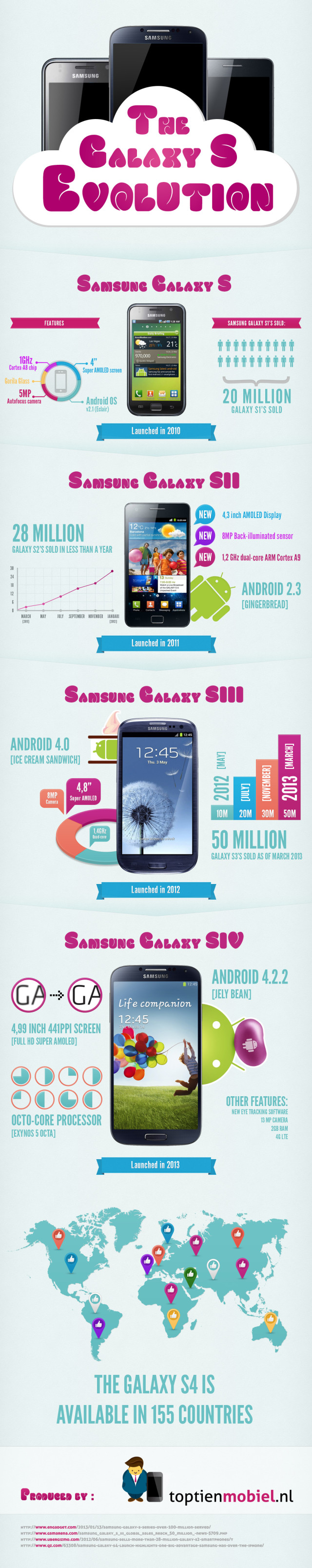 samsung-galaxy-s-evolution-infografik
