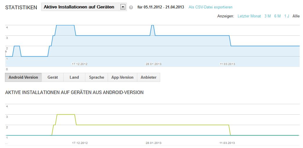 TECH!MEDIAZ+_Android_App_Statistik1