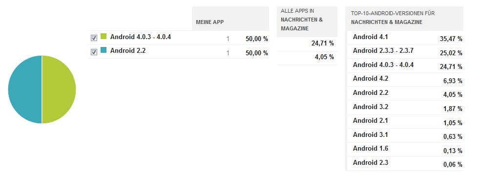TECH!MEDIAZ+_Android_App_Statistik2