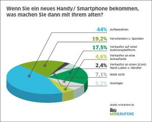 44 Prozent der Handynutzer bewahren Altgeräte auf. Doch Online-Portale finden immer mehr Kunden. Schon 4,6 Prozent verkaufen hier ausgediente Technik.