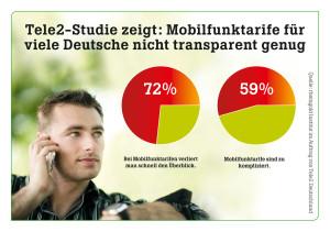 Dass man im Dschungel der Mobilfunktarife schon mal den Überblick verlieren kann, meinen 72 Prozent der Bundesbürger. Und knapp 60 Prozent der Deutschen finden die Tarife zu kompliziert.