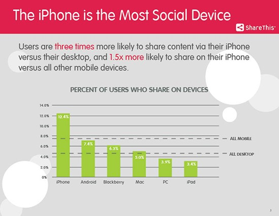 mobile Device Umfrage