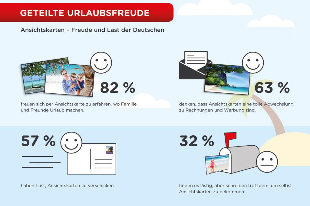 Die interessantesten Erkenntnisse der Forsa-Umfrage auf einen Blick. - CEWE_2014_Infografik_Urlaub_forsa_RZ.indd