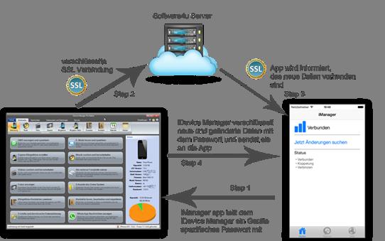 iManager App Abbildung