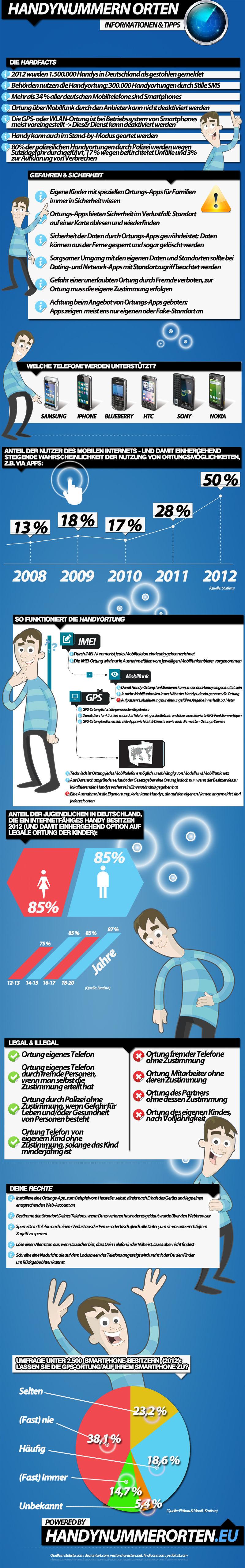 handyorten (Infografik)