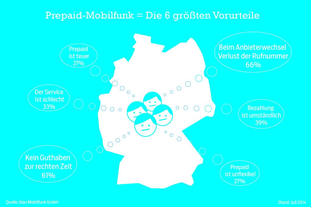 Mobilfunk-Studie Prepaid-Kunden