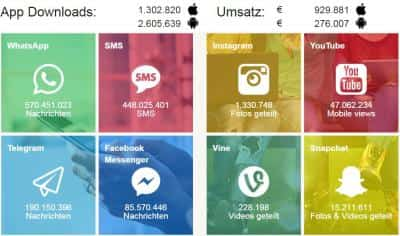 Apps in Echtzeit-Infografik-scr