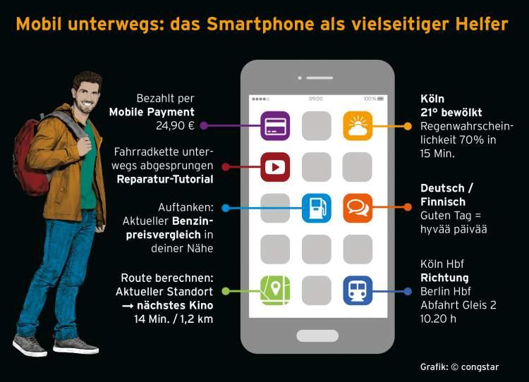 Smartphone Werkzeuge