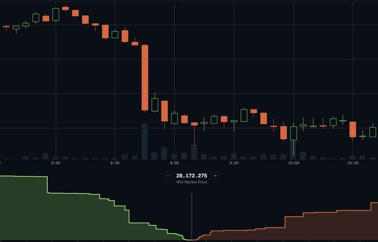 Trading-Plattformen